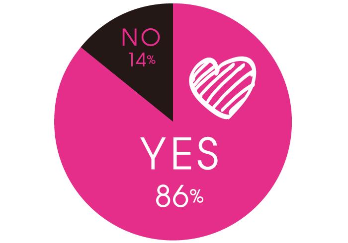 Q.最近、きゅんきゅんしていますか? A.YES 86%, NO 14%