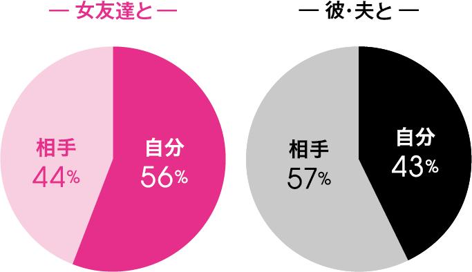 Q.お店は誰が決めますか? A.【女友達と】自分 56% 相手 44%,【彼・夫と】自分 43% 相手 57%
