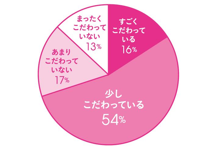 Q.自宅で使っている食器にこだわりがありますか? A.すごくこだわっている 16% 少しこだわっている 54% あまりこだわっていない 17% まったくこだわっていない 13%