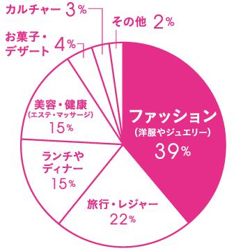 Q.奮発するなら何を買いたいですか? A.ファッション(洋服やジュエリー)39%、旅行・レジャー22%、ランチやディナー15%、美容・健康(エステ・マッサージ)15% お菓子・デザート4% カルチャー3% その他2%