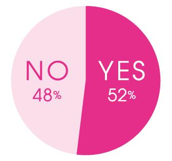 Q.大人になってから、好きだったアニメを見返したことはありますか? A.YES 52%、NO 42%