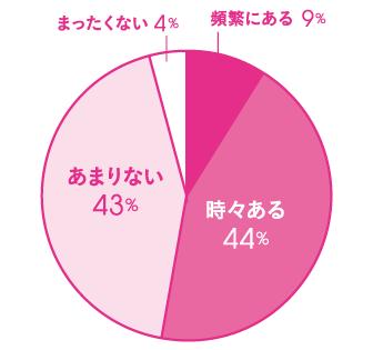 Q.日常生活の中で、つい嘘をついてしまうことがありますか? A.頻繁にある 9%、時々ある 44%、あまりない 43%、まったくない 4%
