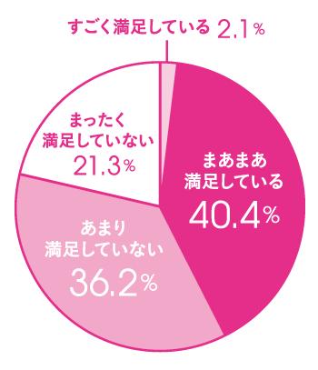 Q.自分の写真うつりに満足していますか? A.まあまあ満足している 40.4%、あまり満足していない 36.2%、まったく満足していない 21.3%、すごく満足している 2.1%