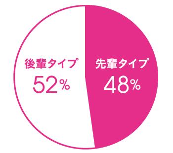 Q.あなたは先輩タイプ、後輩タイプ、どちらだと思いますか? A.先輩タイプ 48%、後輩タイプ 52%
