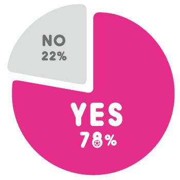 Q.スポーツ観戦は好きですか? A.NO 22%、YES 78%