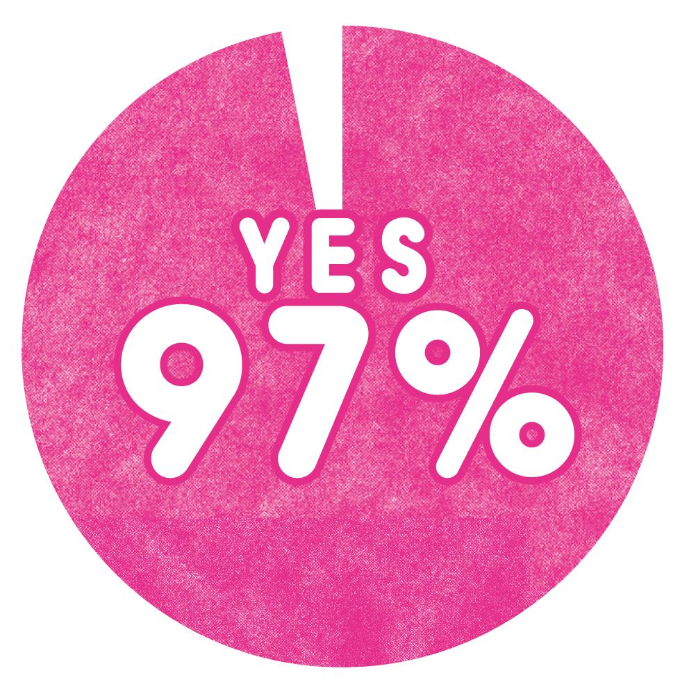 Q.いま、ダイエットに興味がありますか? A.YES 97%