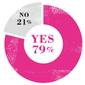 Q.日常生活で、怖い思いをした経験はありますか? A.YES 79% NO 21%