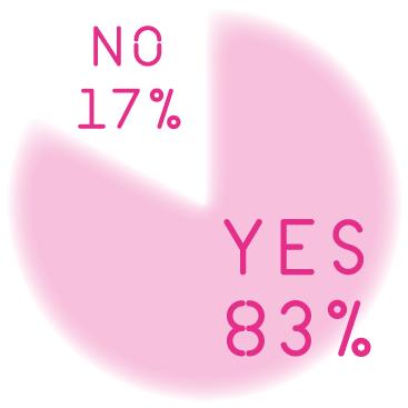 Q. あなたには想像力があると思いますか? A. NO 17% YES 83%