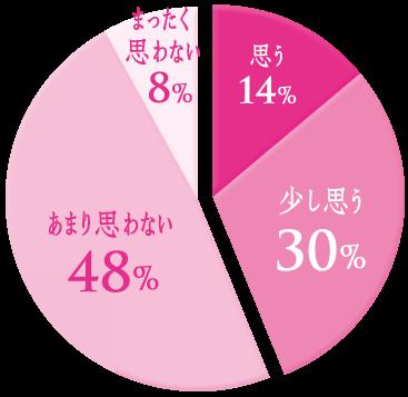 Q. 自分は年齢相応の大人だと思いますか? A. あまり思わない 48% 少し思う 30% 思う 14% まったく思わない 8%