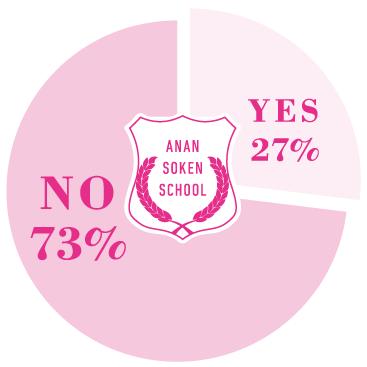 Q. ぶっちゃけ、校則を守っていましたか? A. YES 27%, NO 73%
