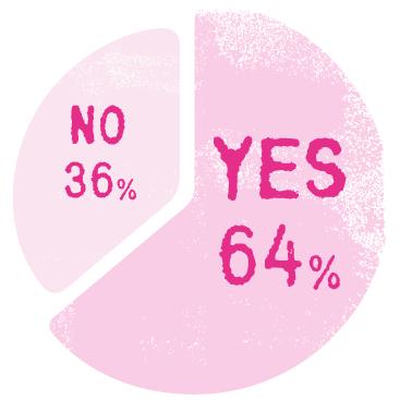 Q. 最近、寂しさを感じたことはありますか? A. YES 64% NO 36%