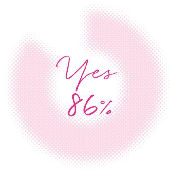 Q. 普段から香りに敏感なほうですか? A. YES 86%