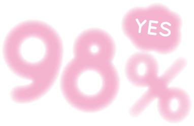 Q. スパは好きですか? A. YES 98%