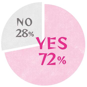 Q. 「ライバル」だと思う人がいる、または、いたことがありますか? A. YES 72%、NO 28%