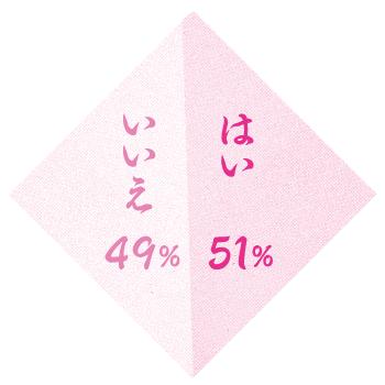 Q.大河ドラマや歴史に関する物語は好きですか。 A. はい 51%、いいえ 49%