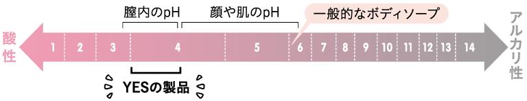PHコントロールイメージ