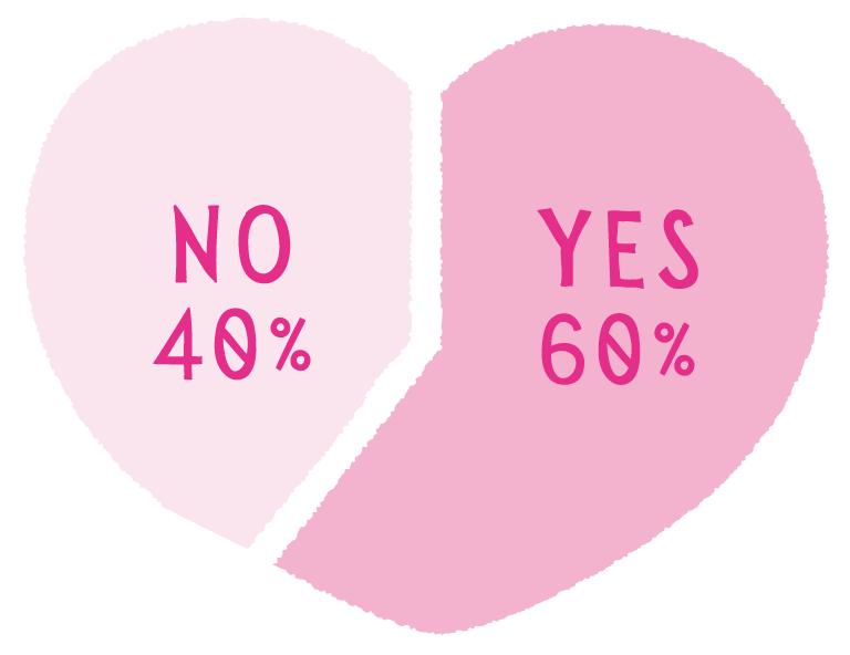 Q.彼や夫が浮気しているかどうか、何らかの方法で確認したことがありますか? A. YES 60% NO 40%