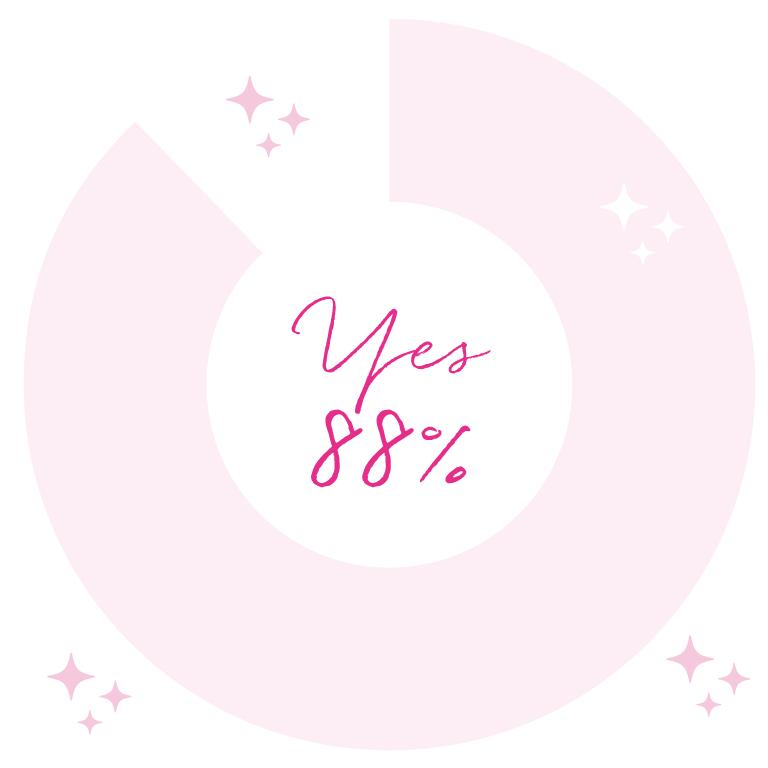 Q.理想の女性像はありますか? A. YES 88%