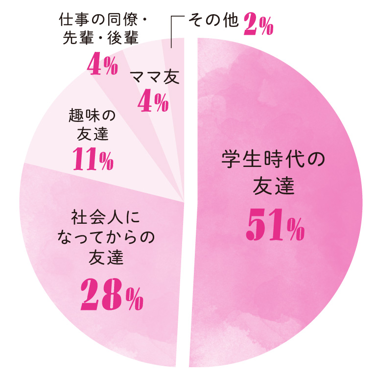 Q.誰と女子会をしますか? A. 学生時代の友達 51% 社会人になってからの友達 28% 趣味の友達 11% 仕事の同僚・先輩・後輩 4% ママ友 4% その他 2%