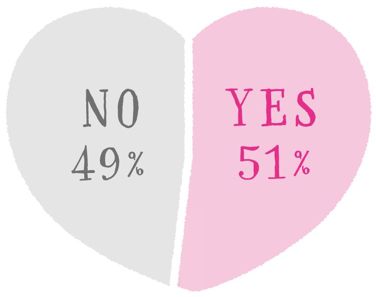 Q.自分は恋愛体質だと思いますか? A. YES…51% NO…49%