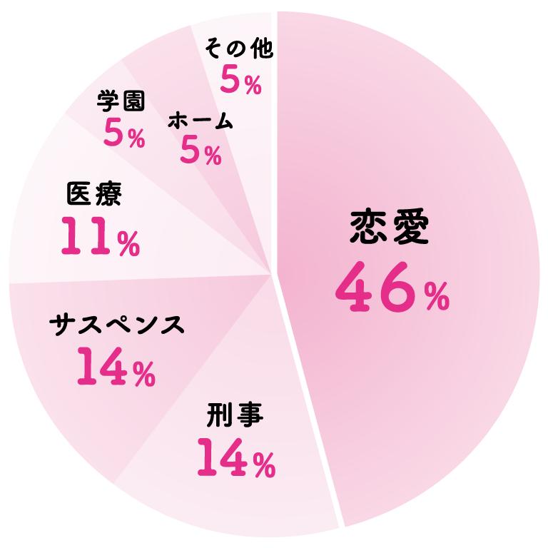 Q.好きなドラマのジャンルは何ですか? A. 恋愛…46% 刑事…14% サスペンス…14% 医療…11% 学園…5% ホーム…5% その他…5%