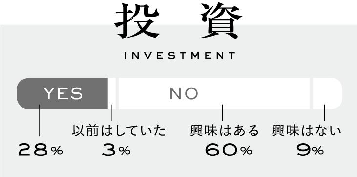 YES 28%, NO(以前はしていた3%、興味はある 60%, 興味はない 9%)