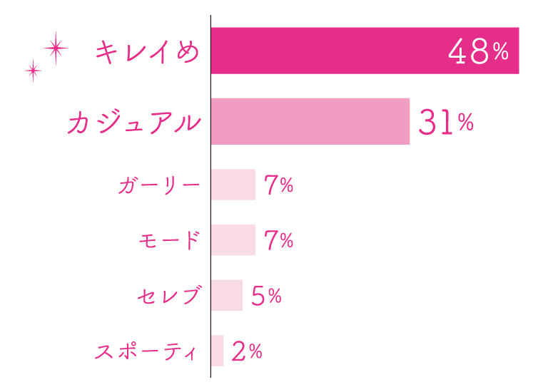 キレイめ48% カジュアル31% ガーリー7% モード7% セレブ5% スポーティ2%