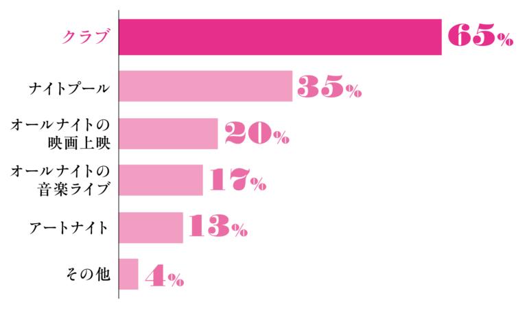 クラブ 65%、ナイトプール 35%、オールナイトの映画上映 20%、オールナイトの音楽ライブ 17%、アートナイト 13% その他 4%