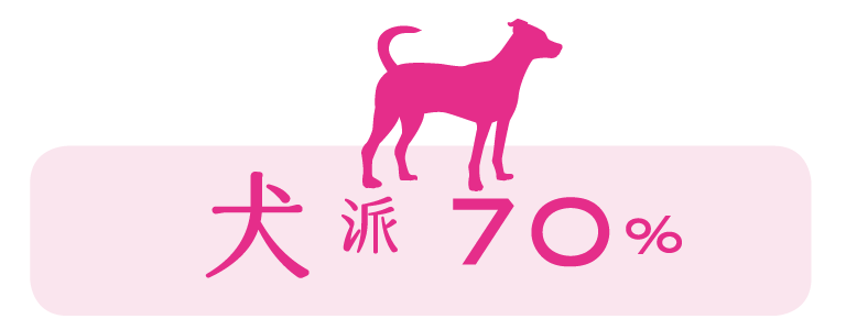 犬派:70%