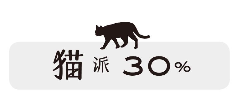 猫派:30%