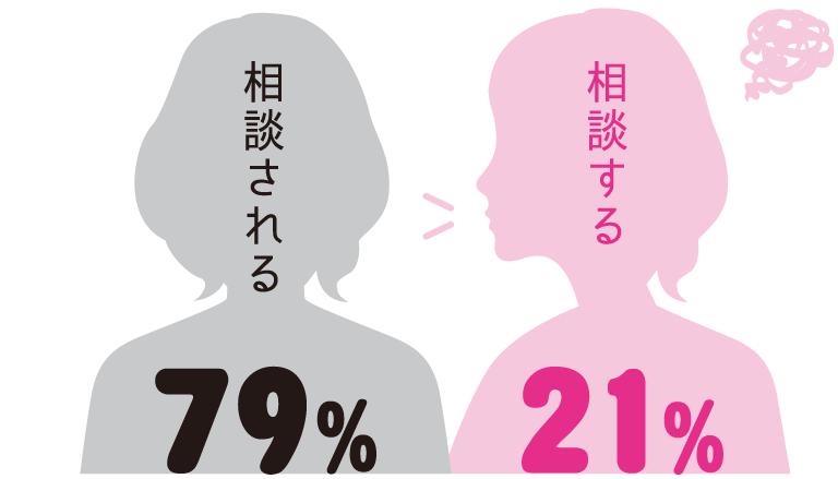 相談される:79%、相談する:21%