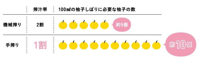 100㎖の柚子しぼりに必要な柚子の数、搾汁率の比較