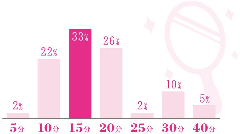 40分…5%、30分…10%、25分…2%、20分…26%、15分…33%、10分…22%、5分…2%