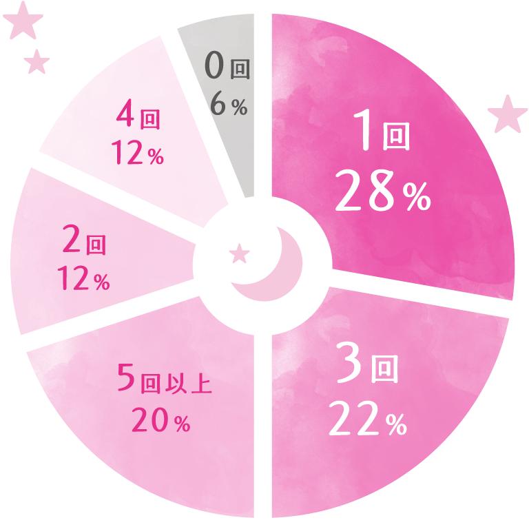 1回28%, 3回22%, 5回以上20%, 2回12%, 4回12%, 0回6%