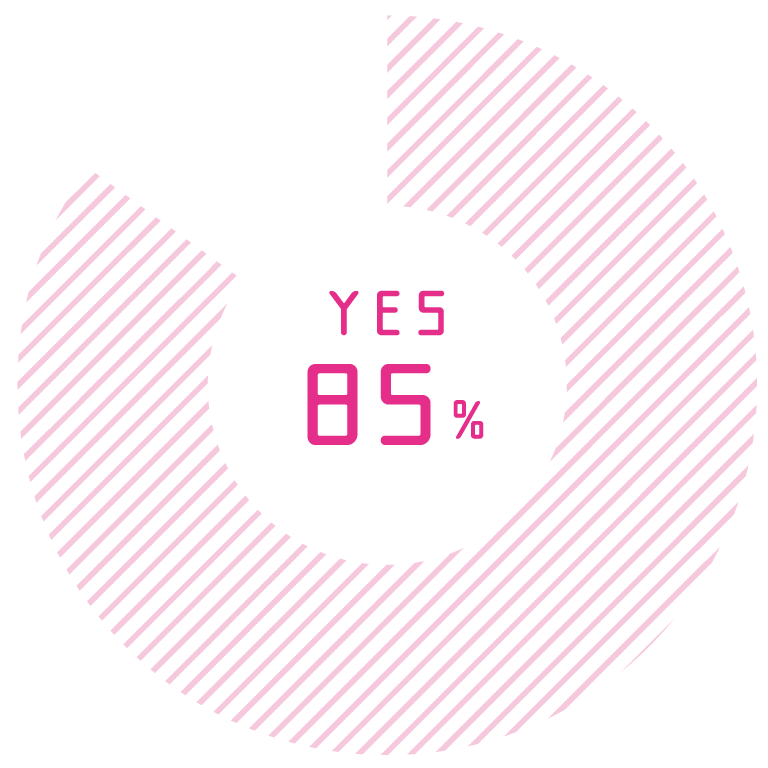 YES 85%
