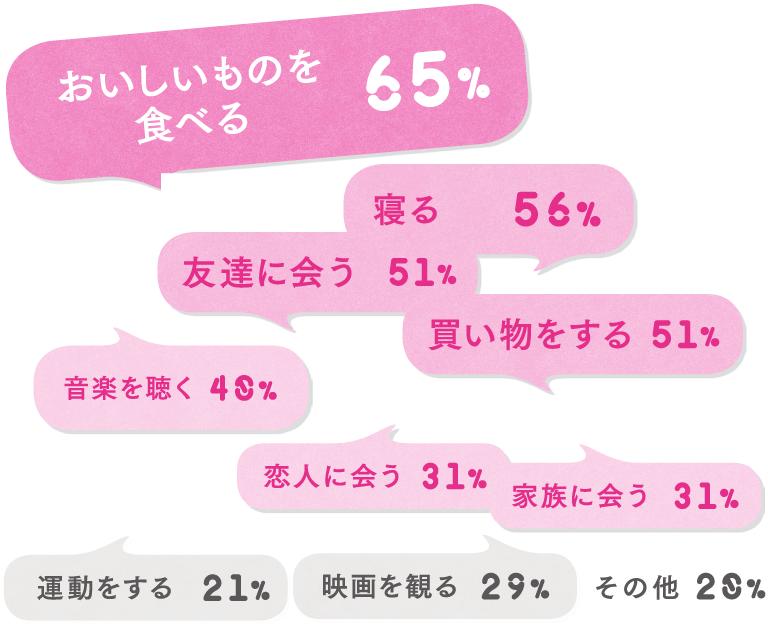おいしいものを食べる65%、寝る56%、友達に会う51%、買い物をする51%、音楽を聴く40%、恋人に会う31%、家族に会う31%、映画を観る29%、運動をする21%、その他20%