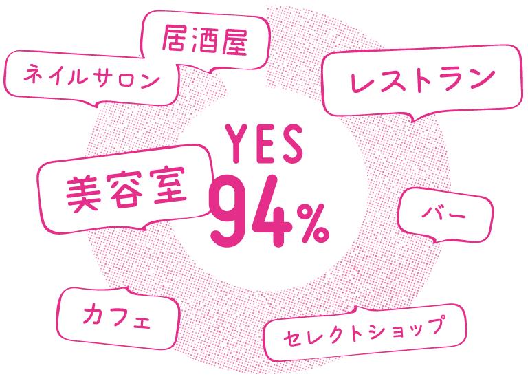 YES 94%…居酒屋、ネイルサロン、美容室、レストラン、バー、カフェ、セレクトショップ