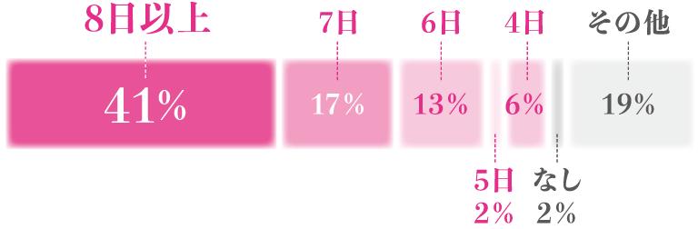 8日以上41%, 7日17%, 6日13%, 5日2%, 4日6%, なし2%, その他19%