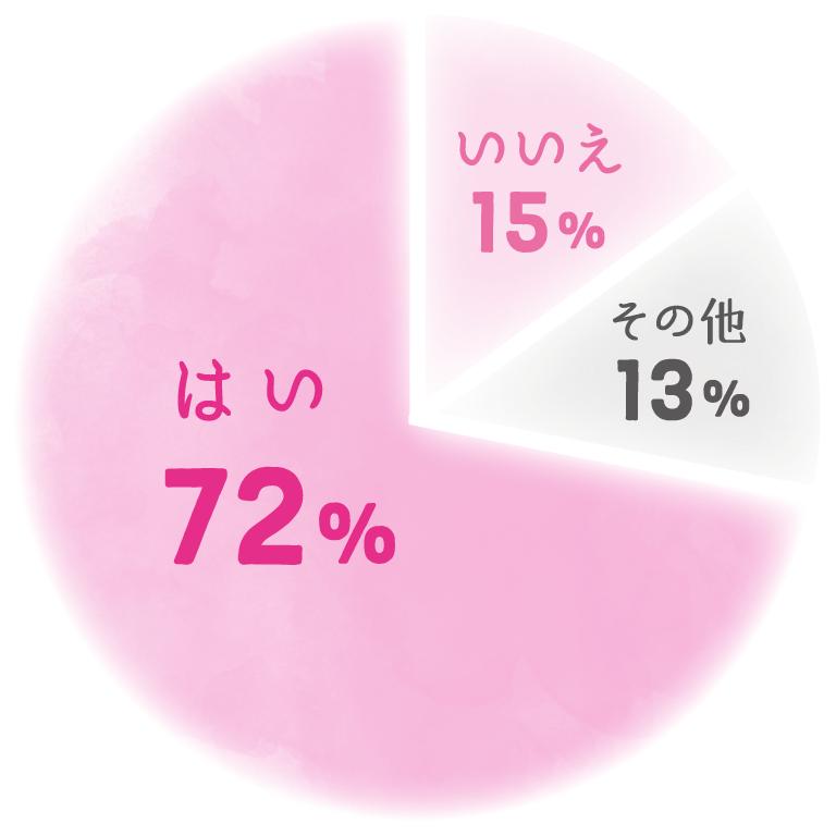 はい72%、いいえ15%、その他13%
