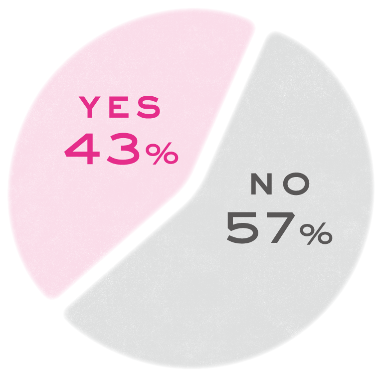 YES43% NO57%
