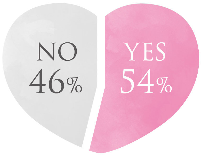 YES 54% NO 46%