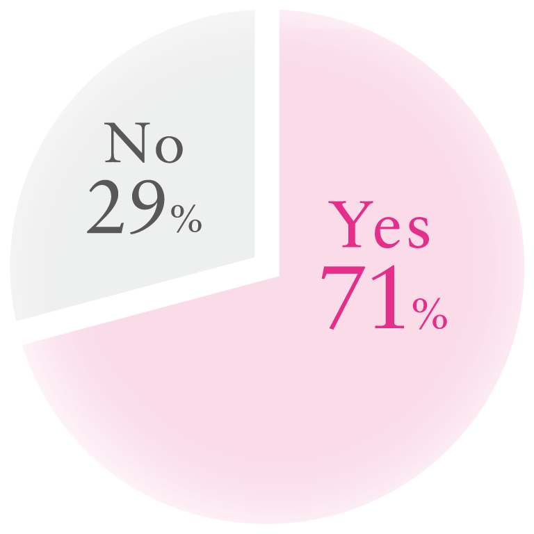 No29%, Yes71%