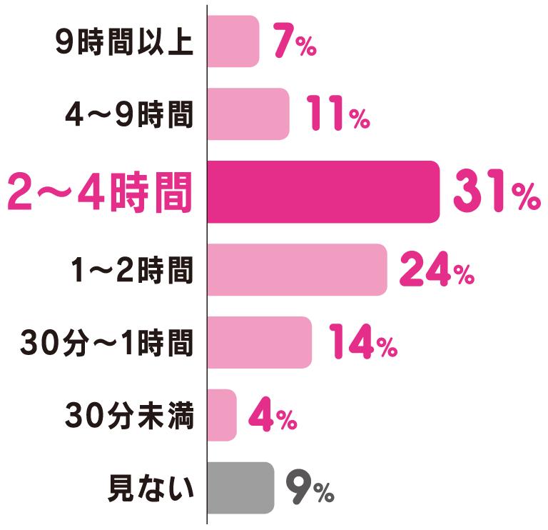 9時間以上:7%、4~9時間:11%、2~4時間:31%、1~2時間:24%、30分~1時間:14%、30分未満:4%、見ない:9%