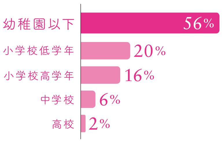 幼稚園以下56%、小学校低学年20%、小学校高学年16%、中学校6%、高校2%