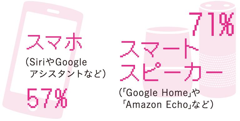 スマホ…57%(SiriやGoogleアシスタントなど)、スマートスピーカー…71%(「Google Home」や「Amazon Echo」など)