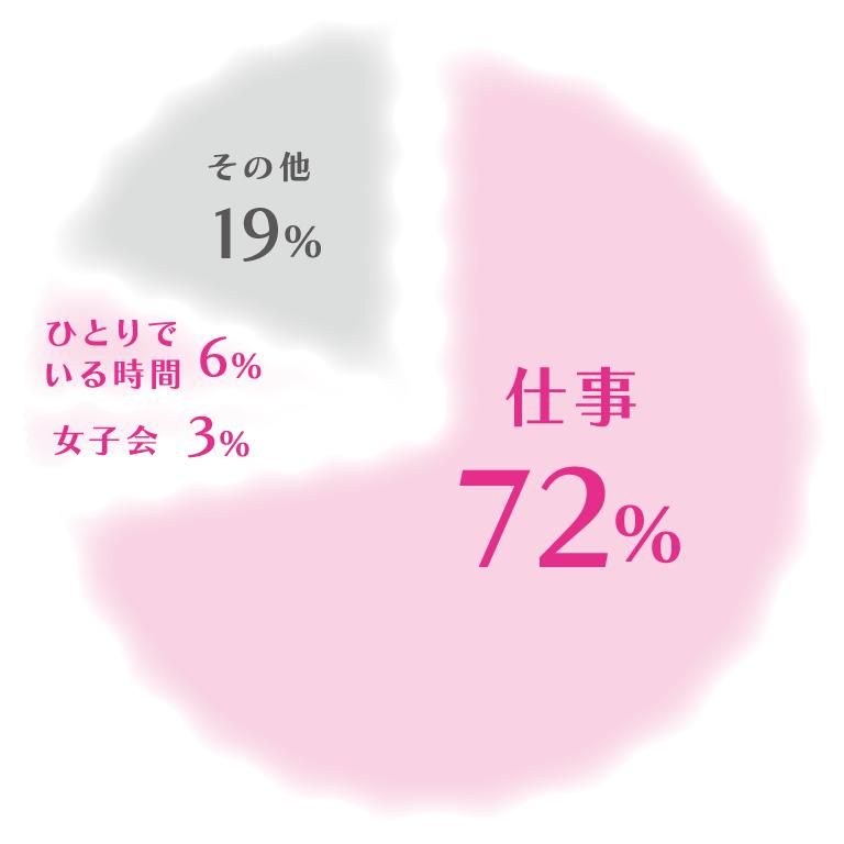 仕事72%、その他19%、ひとりでいる時間6%、女子会3%