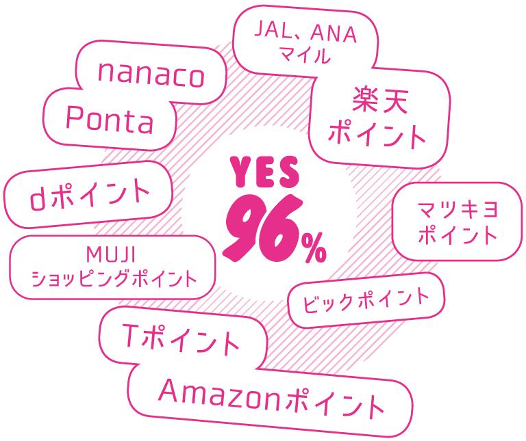 YES 96%…nanaco, Ponta, JAL、ANAマイル, 楽天ポイント, dポイント, MUJIショッピングポイント, Tポイント, Amazonポイント, マツキヨポイント, ビックポイント