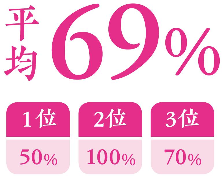 平均69%、1位50%、2位100%、3位70%