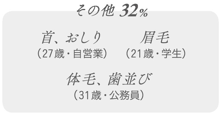 その他 32%…首、おしり(27歳・自営業)、眉毛(21歳・学生)、体毛、歯並び(31歳・公務員)