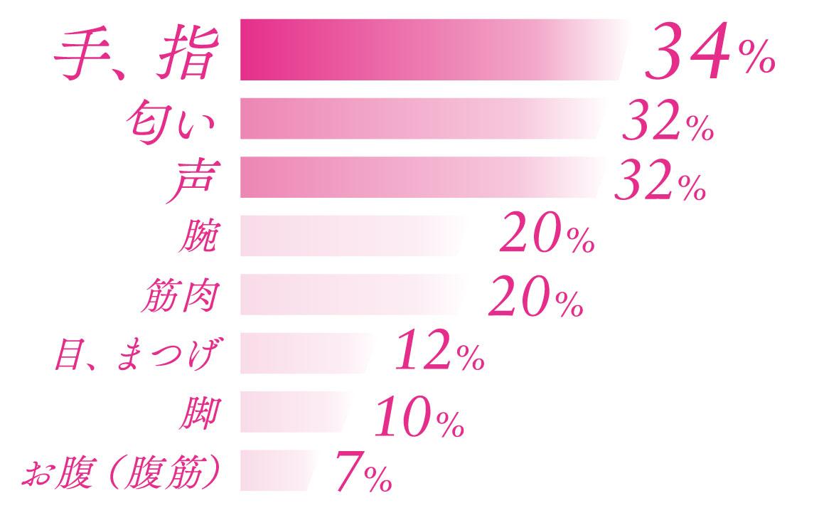 手、指34% 匂い32% 声32% 腕20% 筋肉20% 目、まつげ12% 脚10% お腹(腹筋)7%